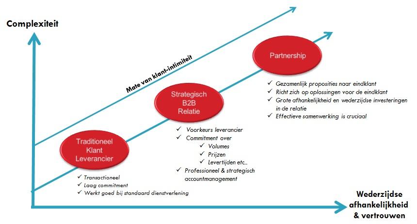 Zakelijke dienstverlening en partnership
